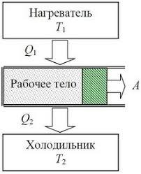 Тепловые двигатели устройство и принцип работы двигателей  Принципиальная схема работы