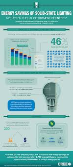 Solid State Light Bulbs Energy Savings Of Solid State Lighting An Infographic