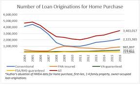 2016 Fha Mip Chart Home Purchase Originations Rose By 10 Percent In 2016 But