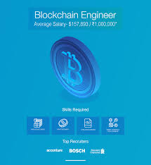 Bosch Design Engineer Salary Infographic Top 10 Highest Paying Jobs For 2020 Edureka