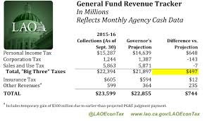 2015 income taxes above governor s projections