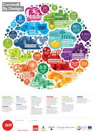 Information Instructional Design Interactive Design