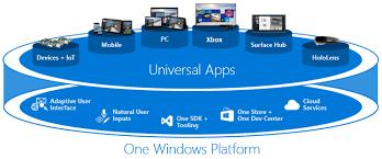 Windows Flatform Whats A Universal Windows Platform Uwp App Uwp Apps