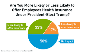 Ehealth Small Employer Survey Neither President Elect Trump