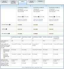Medicare Nursing Home Compare Staffing Data