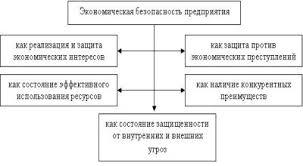 Кузенкова Ю А Надтока Т Б Экономическая безопасность  Рисунок 1 Подходы к определению экономической безопасности предприятия