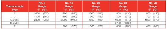 Thermocouple Range Chart Thermocouple Type K Type K Thermocouple Chromel Alumel