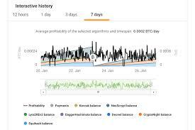 Thinkorswim Bitcoin Chart Buy Litecoin With Paypal Buy Cryptocurrency Thinkorswim