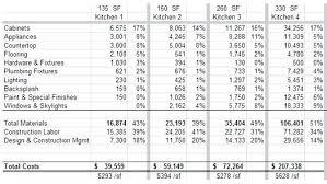 Average Cost Of Bathroom Remodel Estimate Calculator Bathroom