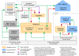 Parliamentary System Vs Presidential System Chart Politics Of Italy Wikipedia