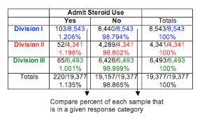Test Of Homogeneity Statistics For The Social Sciences