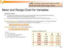 Mean Range Chart Statistical Process Control And Quality Management Ppt