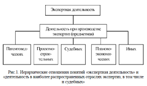 Судебная экспертиза в криминалистике курсовая forpb Судебная экспертиза в криминалистике курсовая