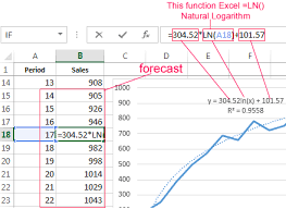 Trendline In Excel On Different Charts