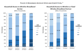 50 Million Us Homes Have Only One 25mbps Internet Provider