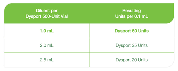 Dysport Dilution Chart Dysport Abobotulinumtoxina Dosing For Cervical Dystonia