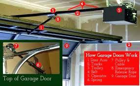 genie garage door openers troubleshooting admirably genie garage door won t close with remote ppi