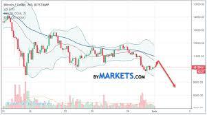 Bitcoin Btc Usd Forecast And Analysis On February 2 2018
