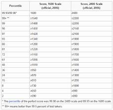 Ssat Scores Percentile Chart 68 True Ssat Percentile Conversion Chart
