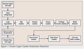 Ethanol Production Process Flow Chart Sugar Production Process Flow Chart Www Bedowntowndaytona Com