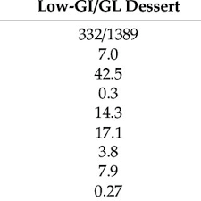 The glycemic index (gi) (/ɡlaɪˈsiːmɪk/;) is a number from 0 to 100 assigned to a food, with pure glucose arbitrarily given the value of 100, which. Pdf Low Glycemic Index Load Desserts Decrease Glycemic And Insulinemic Response In Patients With Type 2 Diabetes Mellitus