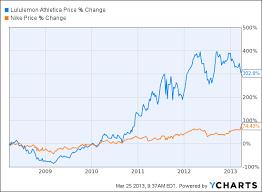 Lululemon Stock Chart The Case For Nike Stock Vs A Stumbling Lululemon