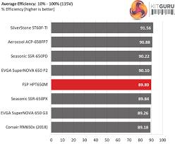 Fsp Hydro Ptm 650w Power Supply Review Kitguru Part 5