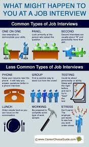 Job Interview Types Preparing For A Job Interview So You Stand Out From The