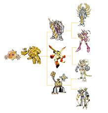 Meicoomon Evolution Chart With The Will Digimon Forums