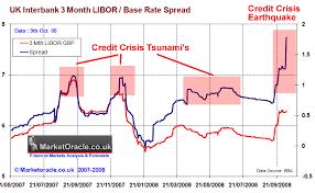 Libor Rate Chart Forecast Libor Rate Chart 2019