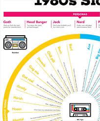 1980s Slang Chart 1980s Slang Terminology Freaks Geeks 1980s Disco Party