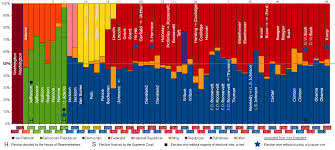 list of united states presidential elections by popular vote presidents of the u s listed in a timeline graph of elections results of the popular