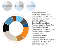 Money Pool Chart Russell Investment Pools Russell Investments