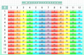 Placemat Multiplication Chart Us Map Times Table Reversible Double Sided Laminated Educational Learning Tool