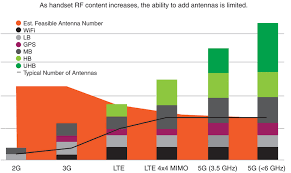 Lte Vs 4g Differentiate Between 4g Lte And Non Standalone 5g Nr Antennas