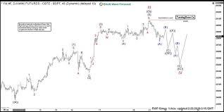 Elliott Wave View Dow Jones Futures Ym_f Starts