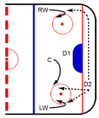 hockey breakout strategies   schoolyard puckstandard hockey breakout