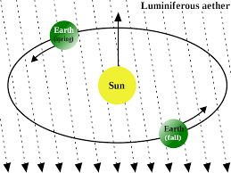 Ether Theory Of Light Luminiferous Aether Wikipedia
