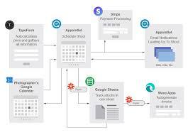 Automation Design Flowchart 44 North Digital Marketing