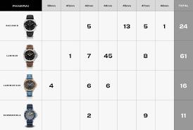 Chart Case Sizes Per Each Panerai Line Rolex Forums