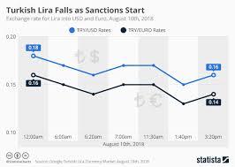 Tl Usd Chart Chart Turkish Lira Falls As Sanctions Start Statista