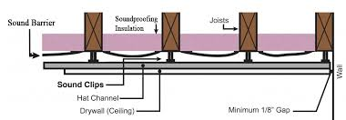 Soundproofing Your Condo Apartment Ceiling  Soundproofing With DaveSoundproof Ceiling Apartment