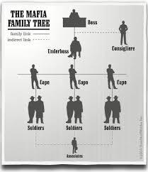 The Structure Of La Cosa Nostra How The Mafia Works