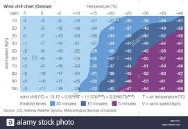Celsius Wind Chill Chart Stock Photo 25485596 Alamy