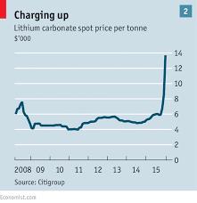 Lithium Price Chart 10 Years