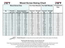 Pilot Hole Drill Bit Size Chart Pilot Hole Sizes For Wood Screws Screw And Dimensions Size