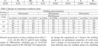 Chemical Composition Of Austenitic Stainless Steel Grade 304