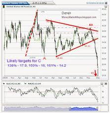 Uso Chart The Elliott Wave Blog Old Analysis 2 2 2015 Uso