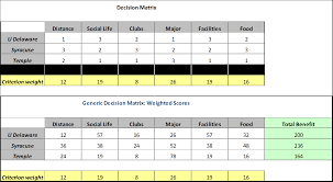 college selection spreadsheet how to select a college