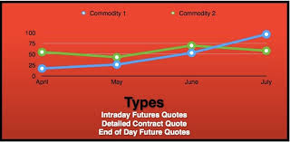 Stock Future Charts Stock Market Chart Patterns Definition Meaning And How